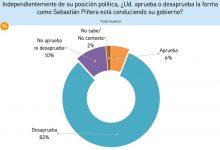 Photo of Encuesta CEP: el 6% aún le cree a Sebastían Piñera