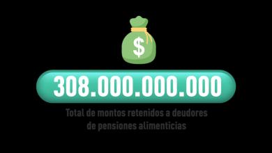 Photo of Retiro del 10%: Juzgado de familia del País retuvieron 308 mil millones de pesos por deudas de alimentos