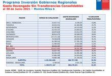 Photo of Core Daniel Sandoval critica baja ejecución presupuestaria en La Araucanía: A junio alcanza un 28%